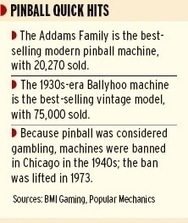 The next thing for our digital age: pinball | Pinball and Arcade Machines | Scoop.it