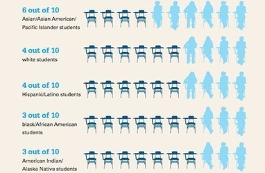 Black Students Most Underrepresented Among AP Test Takers - COLORLINES   Labor Movements & Social Affairs in USA   Scoop.it