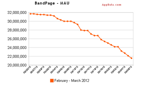 Digital Music News - Ahead of Timeline, Facebook Artist Apps Are Officially Plunging... | Musique sociale | Scoop.it