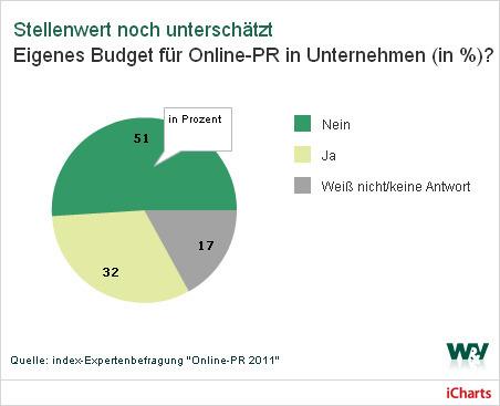 W&V: Studie: Online-PR wird wichtiger, eigenes Budget fehlt | Public Relations - PR | Scoop.it