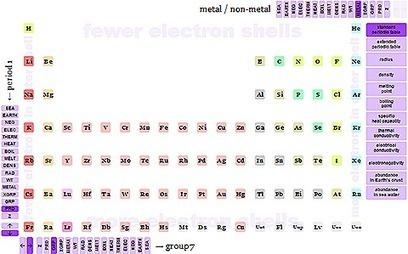 Atoms: una tabla periódica en la que los elementos se mueven según la propiedad por la que queramos ordenarlos | Bioética | Scoop.it