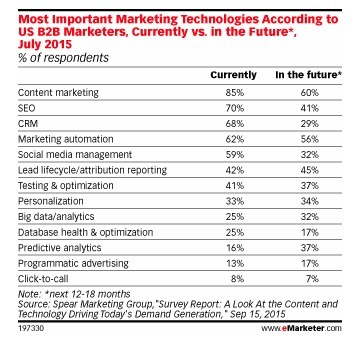What Technologies Are Most Important to Marketers? - eMarketer | Data | Marketing Technology | Change Management | Scoop.it