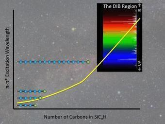 Mystery Si-C Molecules of the Interstellar Medium: Many of the Things Quite Abundant There are Unknown on Earth | Amazing Science | Scoop.it