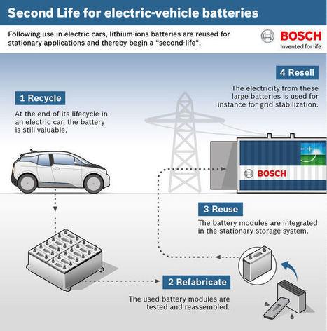 Toyota, BMW, GM, Nissan... utilisent leurs batteries usagées pour stocker les énergies renouvelables | Energy | Scoop.it