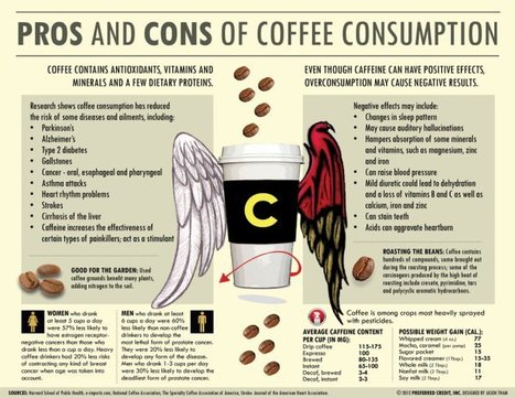 Pros and Cons of Coffee Consumption | All Geeks | Scoop.it