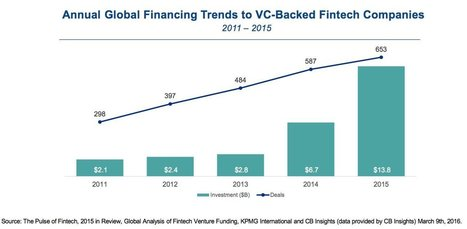 A huge $13.8 billion was invested in fintech last year — but it looks like we've passed a peak | Bridging the Gaps | Scoop.it