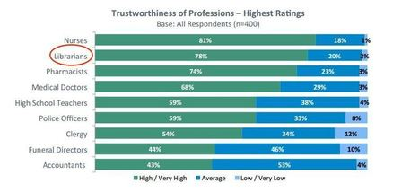 Maine State Library study finds that Librarian is one of the most trusted professions – Library Research Service | Library world, new trends, technologies | Scoop.it