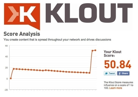 Don't Fall for this Sneaky Klout Trick Designed to Suck You In - Forbes | All-in-One Social Media News | Scoop.it