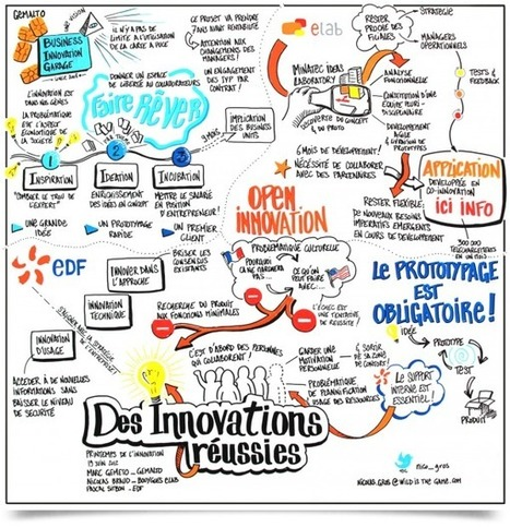 Journées de l'Innovation EDF R&D | Facilitation Graphique | Creativity & Innovation | Scoop.it