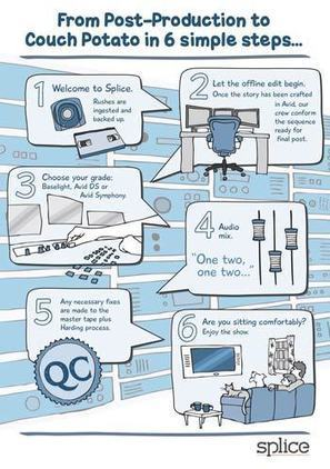 How To Use Infographics To Explain A Process | Infographics Factory | Excellent Infographics | Scoop.it