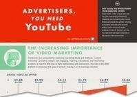 Infograph: Top 1000 YouTube channels rake in $23,000 every month in ad revenue   www.prwirex.com   Scoop.it