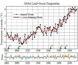 2013 another unusually warm year across globe, US says | Sustain Our Earth | Scoop.it