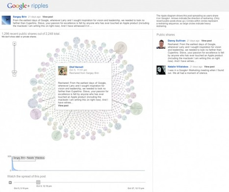 #SNA : Google+ Ripples show influence and how posts are shared | Social network analysis in practice | Scoop.it