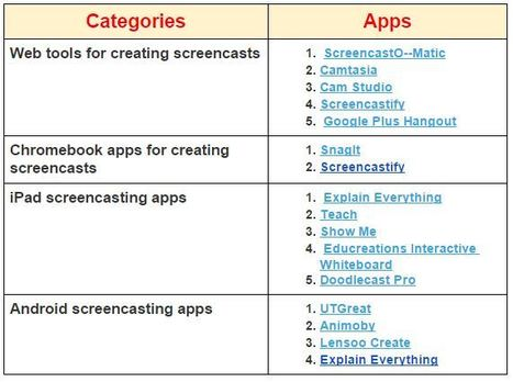 A Handy Chart Featuring Some of The Best Tools and Apps for Creating Educational Screencasts ~ Educational Technology and Mobile Learning | Elearning and Mlearning Topics | Scoop.it