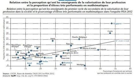 Métier enseignant : Rehausser le degré de confiance, demande l'OCDE | Education et TICE | Scoop.it