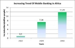 Fostering Financial Inclusion with Mobile Banking - African Development Bank | Financial Inclusion | Scoop.it