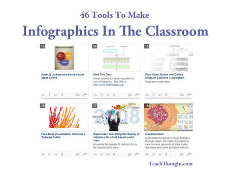 46 Tools To Make Infographics In The Classroom | Educational Technology - Educational Transitions | Scoop.it