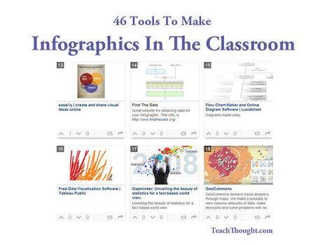"46 Tools To Make Infographics In The Classroom | Buffy Hamilton's Unquiet Commonplace ""Book"" 