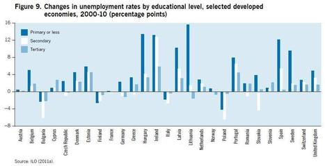 New research on global employment trends for youth paints a ... | Careers, Jobs & Employment | Scoop.it