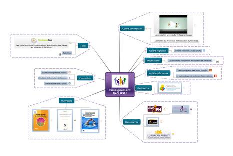 Éducation inclusive - Mind Map | Education inclusive | Scoop.it