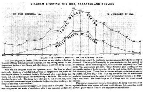 From Cholera to Clinton, a look at the history of data journalism | New Journalism | Scoop.it