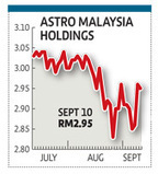 Astro slips after Measat fails to secure claim - Business Times - Malaysia | Satellite Communications | Scoop.it