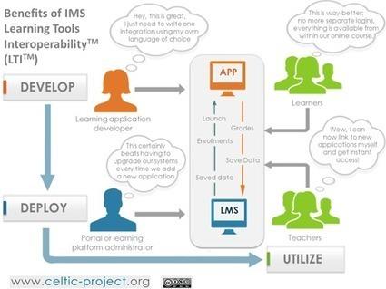 Estándares para el desarrollo y uso de tecnologías educativas y didácticas | Blog de INTEF | E-learning, Moodle y la web 2.0 | Scoop.it