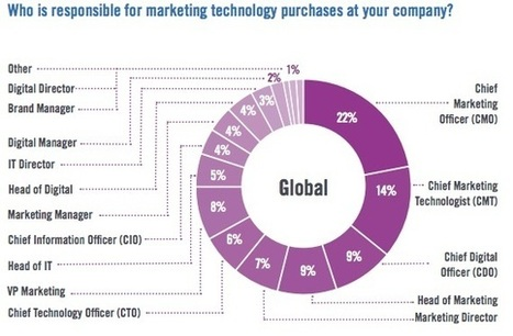 Who Is Responsible for Marketing Technology Purchase Decisions? | Communication design | Scoop.it