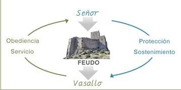 Relaciones de Vasallaje en el Feudalismo | Feudalismo en los Tiempos Medievales. | Scoop.it