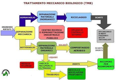 Movimento 5 Stelle Bracciano: PROPOSTA IMPEGNATIVA DIMINUZIONE RIFIUTI | M5S Bracciano | Scoop.it