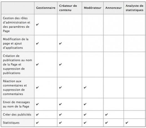 [Astuce] Comment Choisir les Types d'Administrateurs de votre Page Facebook ? | webmarketing | Scoop.it