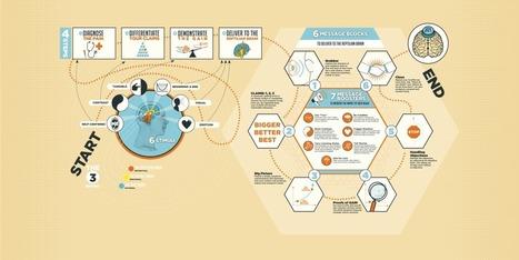 A New Dawn in Digital: Neuromarketing Meets Social Media | Tracking Transmedia | Scoop.it