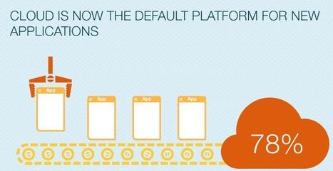 La moitié des décisions Cloud / SaaS ne sont pas prises par les DSI !   Confiance dans le Cloud   Scoop.it