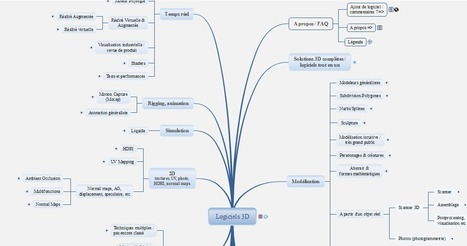 Mind Mapping (carte heuristique) des logiciels liés à la 3D | Time to Learn | Scoop.it
