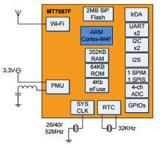 $20 WiFi-enabled IoT module runs FreeRTOS on Cortex-M4 | Raspberry Pi | Scoop.it
