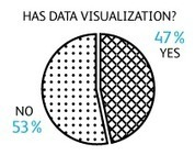 Analyzing the Top 30 Infographics on Visually | visual data | Scoop.it