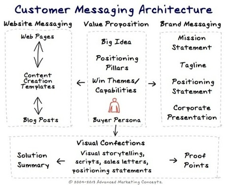 Messaging Architecture | Marketing Messaging Framework | content strategie | Scoop.it