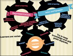 PLN4UDL | Infographic about UDL | UDL Implementation | Scoop.it