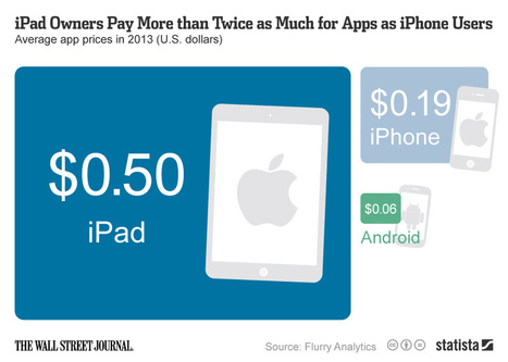 iPad Owners Pay More than Twice as Much for Apps as iPhone Users - SiteProNews   Digital-News on Scoop.it today   Scoop.it