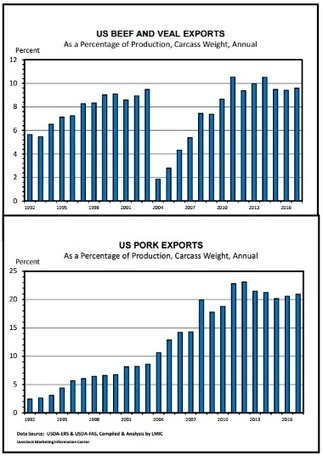 CME: US Broiler Exports Close to Year-Ago Levels   Livestock Equipment News and Trends   Scoop.it