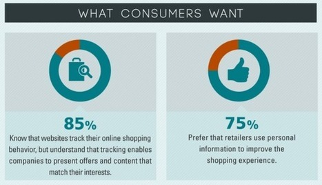 Personal Data vs. Personalized Shopping Experience: How much are consumers willing to give to get? - IBM study | Omni-Channel Tech Talk | Scoop.it