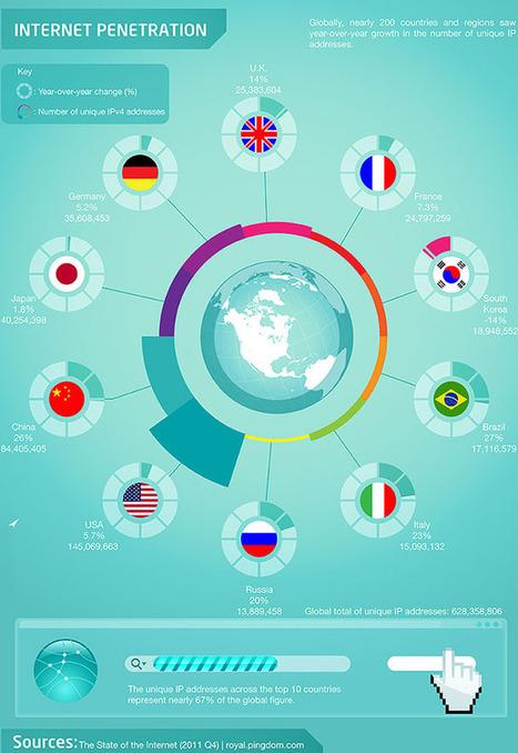 Los 8 países que lideran educación on-line | The digital tipping point | Scoop.it
