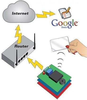 Arduino RFID shield | Arduino, Netduino, Rasperry Pi! | Scoop.it