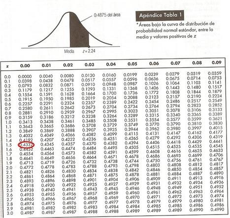 Distribución de Probabilidades | Estadística | Scoop.it