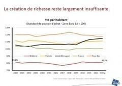 Pour l'UWE, «l'économie wallonne ne va pas bien» | PME Collaborative Orientée Client | Scoop.it