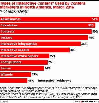 Interactive Content Is More Than Just an Attention-Grabber - eMarketer | Tourism Storytelling, Social Media and Mobile | Scoop.it