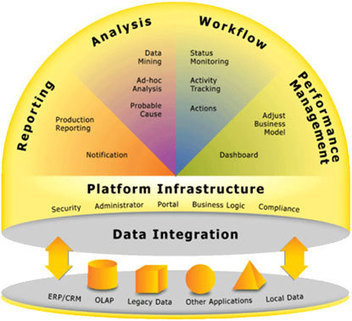 Outsource development of your Data Warehouse   Business Intelligence services   Scoop.it