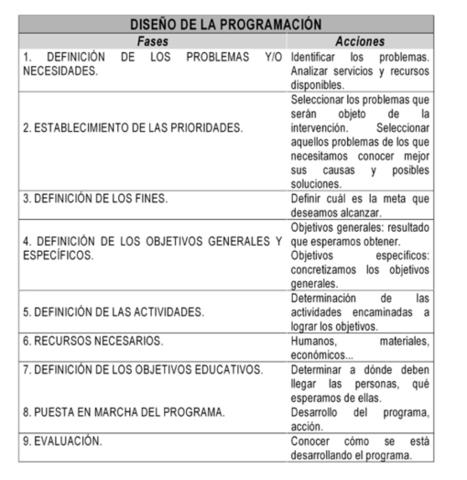 PREVENCION DE DROGODEPENDENCIAS Planificación de programas sociales | Cursos educacion, trabajo social, integracion social | Scoop.it