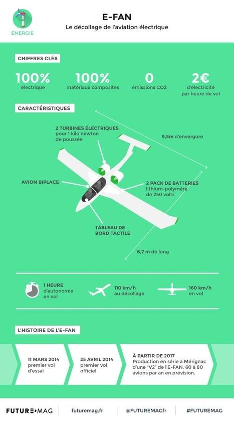 E-Fan, le décollage de l'aviation électrique | Ressources pour la Technologie au College | Scoop.it