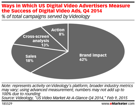 Why The Future Of Online Advertising Looks A Lot Like Television | screen seriality | Scoop.it